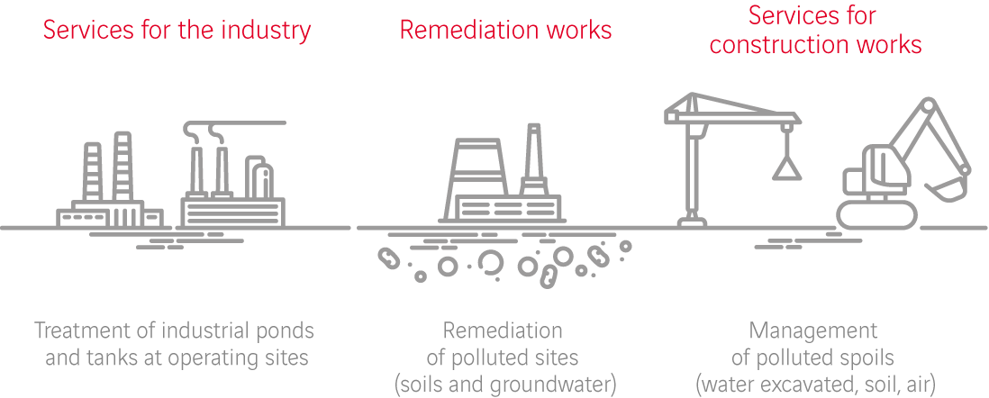 State-of-the-art Soil remediation expertise in three areas